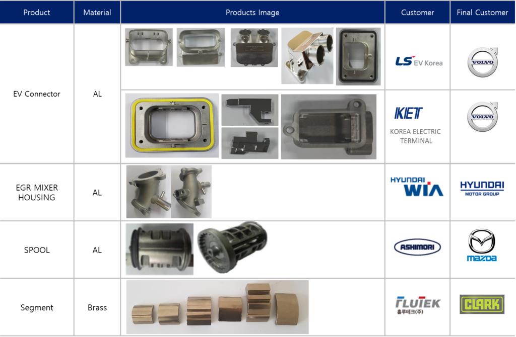 CASTMAN AL Products List