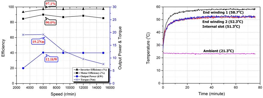 Rotor: efficiency and characteristics