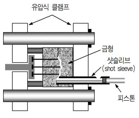 콜드챔버공정