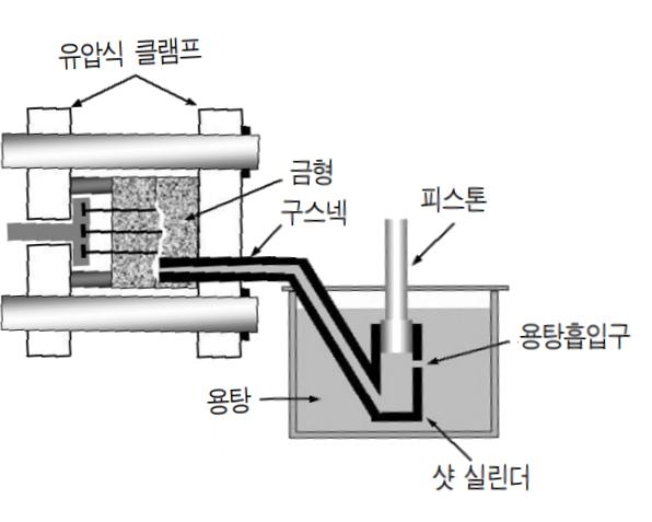 핫챔버공정