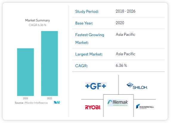 2020-2025 High Pressure Die Casting Market Snapshot