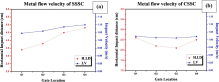 Experimental and simulation analysis on multi-gate variants in sand casting process Fig5