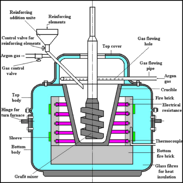 Fig. 1 Schematic diagram of a typical stir casting apparatus for the production of MMCs. Reproduced from Kok, M., 2005. Production and mechanical properties of Al2O3 particle-reinforced 2024 aluminium alloy composites. Journal of Materials Processing Technology 161, 381–387.