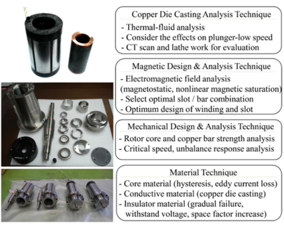 Fig. 1 The several techniques for copper die casting induction motor
