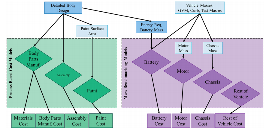 Fig. 1. Detailed information flow chart for body, closure, and paint cost model (green), mass-scaling for battery, motor, and chassis systems (purple), and rest of vehicle cost estimation (purple).