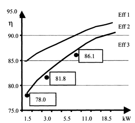 Fig. 1. The European classification scheme and the efficiency of investigated motors with aluminum rotors