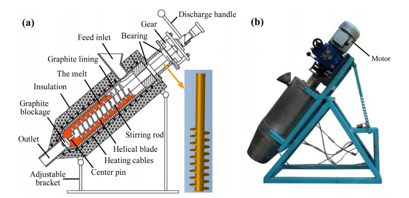 Fig. 1. The schematic diagram (a) and actual image (b) of the integrated FCS device.