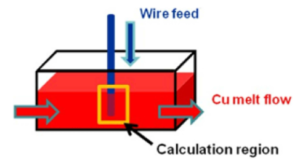 Fig. 1.Schematic of wire feeding in a melting line.