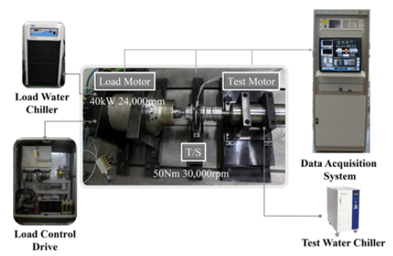 Fig. 10 The dynamo-system setup for motor performance test