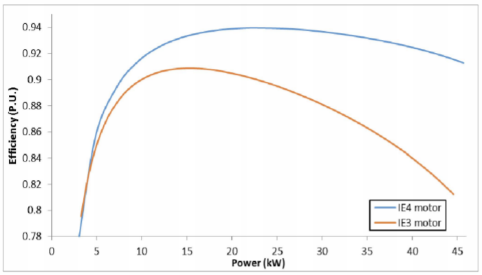 Fig. 10 shows the comparison of efficiency versus output power.