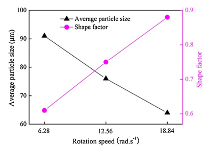 Fig. 10. Effect of the rotation speed on the average size and shape factor of 1-Al particles