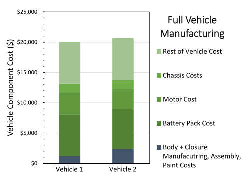 Fig. 10. Full vehicle manufacturing costs compared for the FSV, Vehicle 1 and the aluminum-intensive vehicle, Vehicle 2.