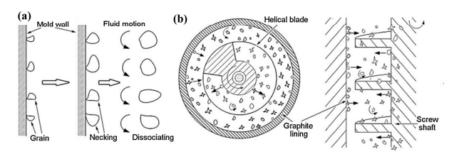 Fig. 18. Schematic diagrams of traditional crystal dissociating (a) and crystal dissociating in the FCS device (b).