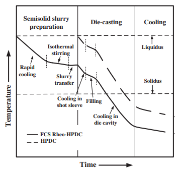 Fig. 19. The solidification process of the melt in HPDC and FCS Rheo-HPDC techniques.