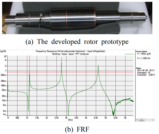 Fig. 2 The developed rotor prototype and FRF