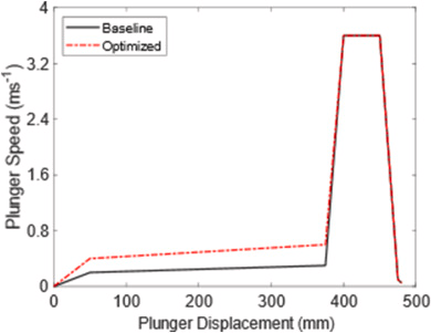 Fig. 2. Baseline and Optimized plunger speed profiles.