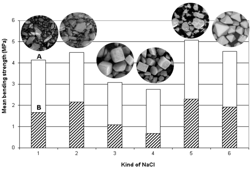 Fig. 2. Comparison of strengths of salt cores squeezed and shot from different salt kinds (mean value of 6 cores; fraction 0.063 – 1.0 mm; A = squeezed cores (104 MPa); B = shot ones (binder Na – water glass 7.5 – 8.0 bars)
