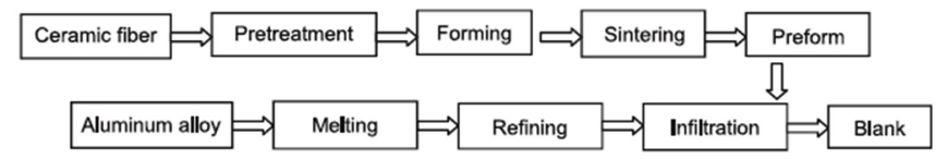 Fig. 2. Flow chart of manufacturing of MMC pistons using squeeze casting.