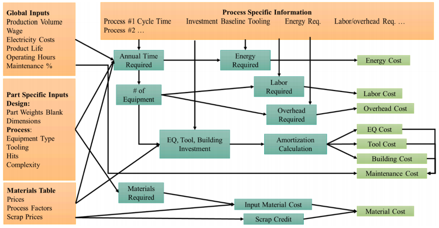 Fig. 2. Process-based cost modeling structure for the estimation of parts manufacturing costs where process specific information (orange) informs the time, energy, labor, and equipment requirements for each part.