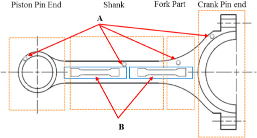 Fig. 2. Schematic of the sampling position of the connecting rod (A = microstructure observation and hardness test samples; B = tensile test sample).