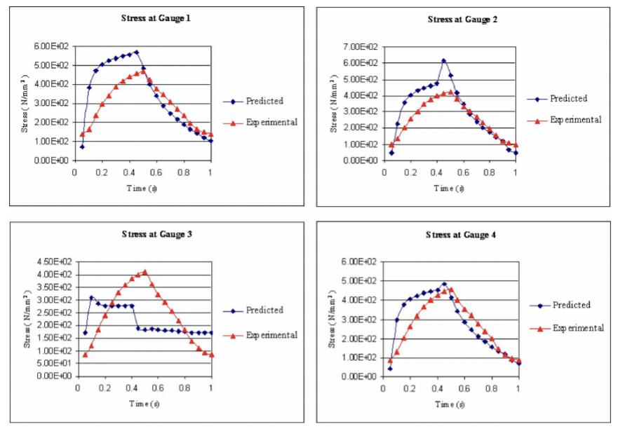 Fig. 1. Efficiency versus Power comparison