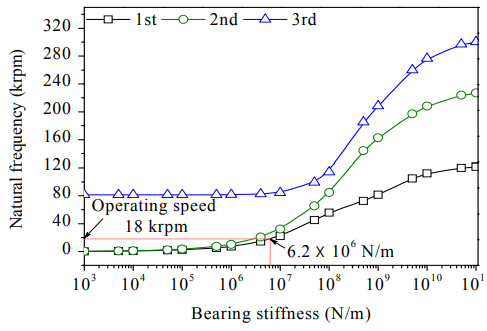 Fig. 3 Critical speed map