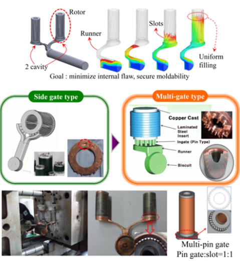 Fig. 3 Prototype and thermal-fluid analysis