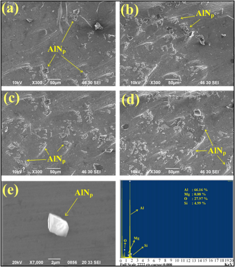 Fig. 3 SEM micrographs of AA6061–AlN composites containing: (a) 5% AlN, (b) 10% AlN, (c) 15% AlN, (d) 20% AlN, (e) 5% AlN, and (f) EDAX analysis of AA6061–AlN composites containing 20% AlN. Reproduced from Ashok Kumar, B., Murugan, N., 2012. Metallurgical and mechanical characterization of stir cast AA6061-T6–AlNp composite. Materials and Design 40, 52–58.