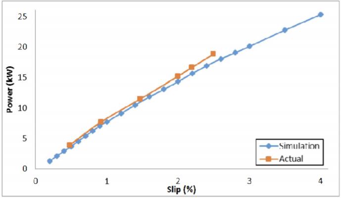 Fig. 3. Output Power versus Slip comparison