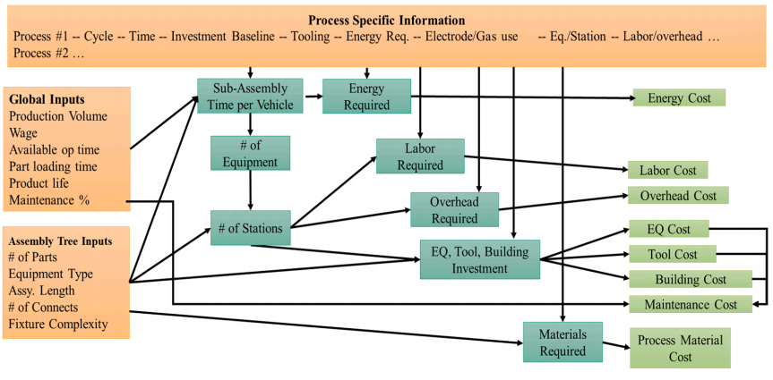 Fig. 3. Process-based cost modeling structure for the estimation of assembly costs where process specific information (orange) informs the time, energy, labor, and equipment requirements for each part.