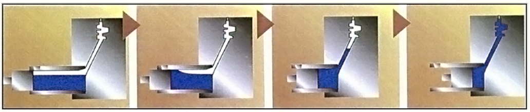 Fig. 3. The process of squeeze casting. (a) Initial poring of molten metal; (b) Plunger moving; (c) Plunger moving to reach the gate of molten metal; (d) Plunger moving to completely filling of die cavity.