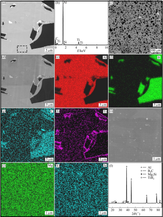 Fig. 4 Microstructures of AA 6061−31%B4C composite: (a) High magnification SEM backscattered electron image; (b) EDS pattern; (c) Low magnification SEM backscattered electron image; (d) Low magnification electron image; (e−h) Al, B, C and Ti elemental mappings, respectively; (i) SEM image of local zone in (a); (j, k) Mg and Si elemental mappings, respectively; (l) XRD pattern showing the presence of TiB2 and Mg2Si in composite. Reproduced from Yu, L., Qiu-lin, L., Dong L., Wei, L., Guo-gang, S., 2016a. Fabrication and characterization of stir casting AA6061−31%B4C composite Transactions of Nonferrous Metals Society of China 26, 2304–2312.