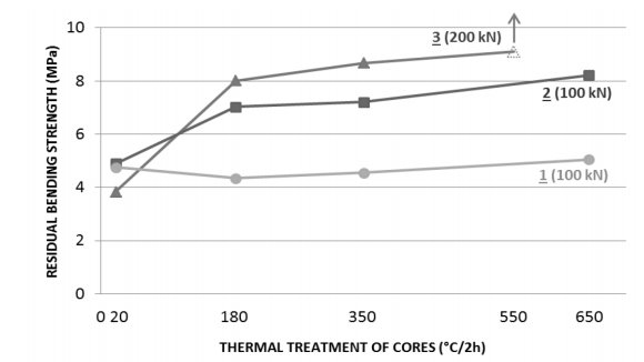 Fig. 4. Residual bending strength of squeezed cores (100; 200 kN) after thermal treatment (mixture of alkaline salts with 1 ÷ 3 additives)