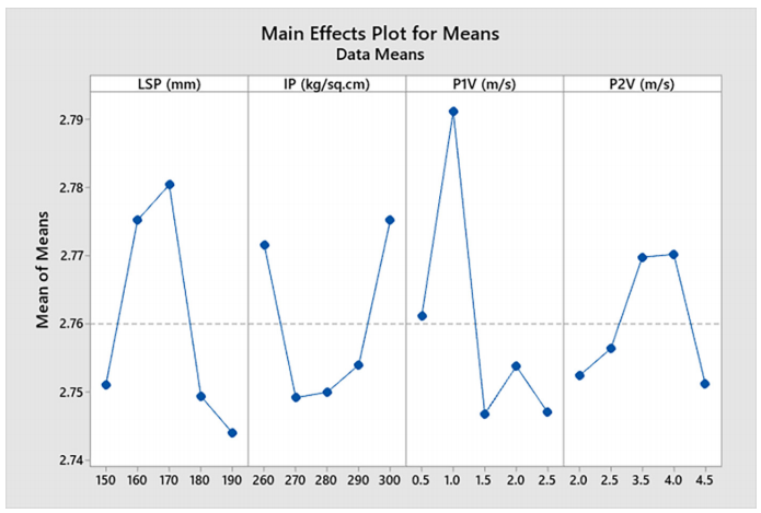 Fig. 4. Response plot for Mean (casting density).