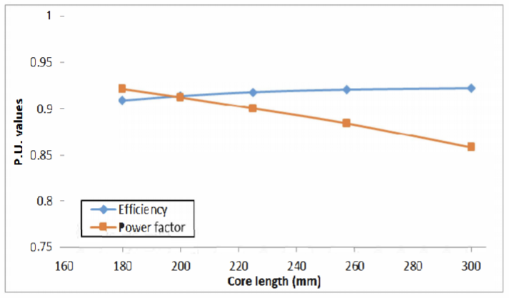 Fig. 4. Variation of Efficiency and power factor with core length
