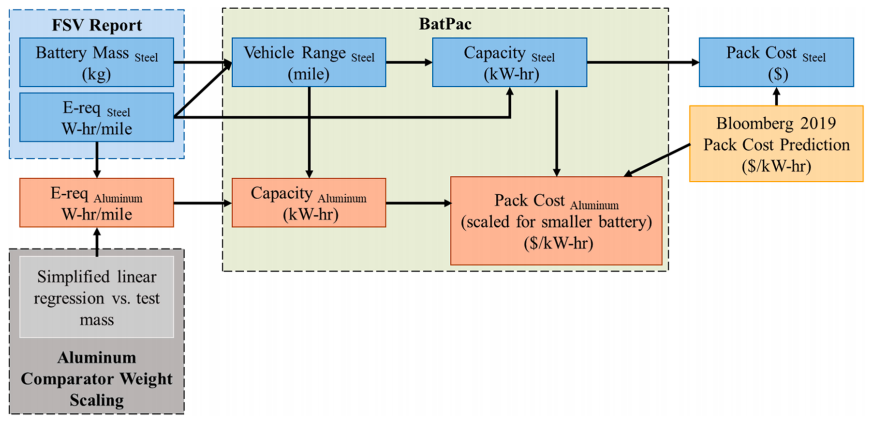 Fig. 5. Battery cost model combines energy and mass scaling algorithms with existing Argonne National Lab BatPac model to estimate battery costs for the AHSS and Al lightweight design.