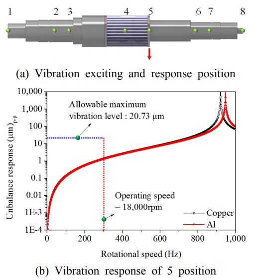 Fig. 6 Unbalance response of copper & aluminum die casting rotor