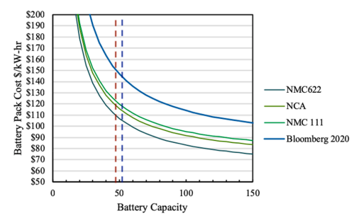Fig. 6. Battery pack cost for different battery chemistries as a function of battery capacity (kWh), where the red line represents the aluminum design and the blue line represents the steel design.