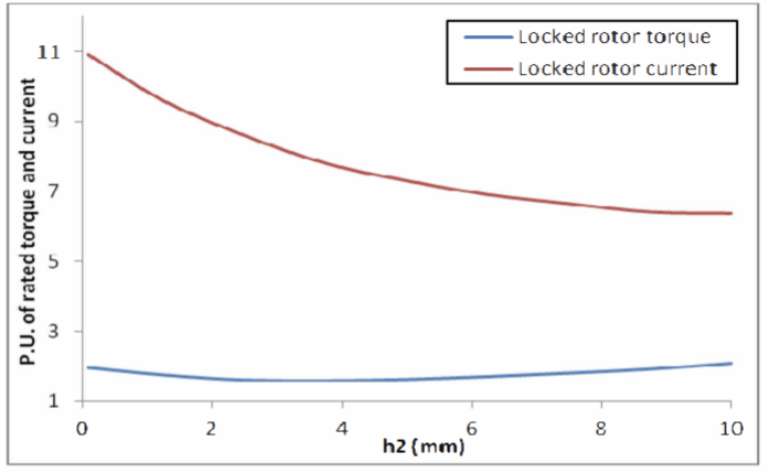 Fig. 6. Parametric analysis for leakage bar height (h2)