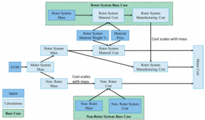 Fig. 7. Cost and mass scaling for the motor subsystems to estimate motor costs for the AHSS and Al lightweight design.