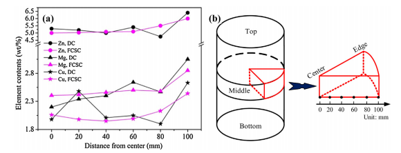 Fig. 7. The radial element concentration evolution of the NC and FCSC 7075 Al-alloy ingots (a) and a sketch of the six tested locations (b)