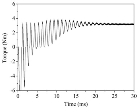 Fig. 8 The torque analysis result of induction motor by 2D finite element method