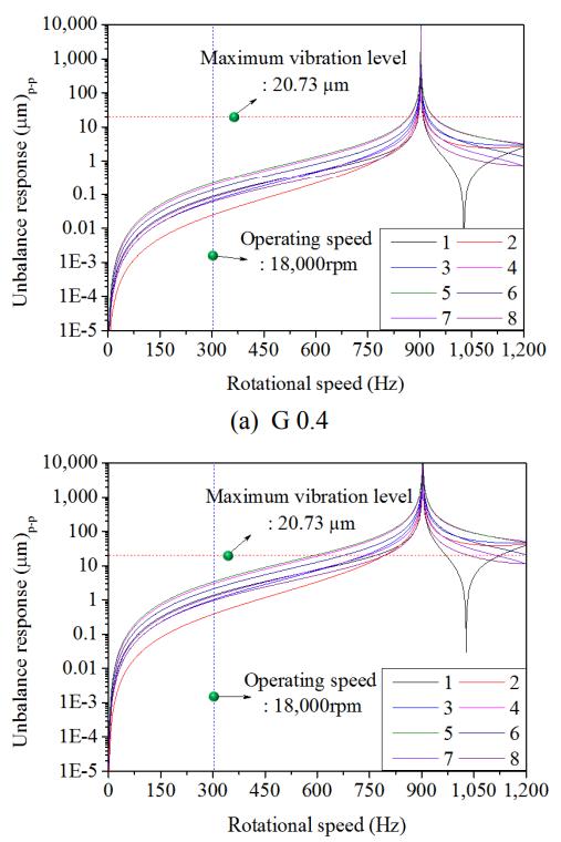 Fig. 8 Unbalance response of rotor according to balancing G grade