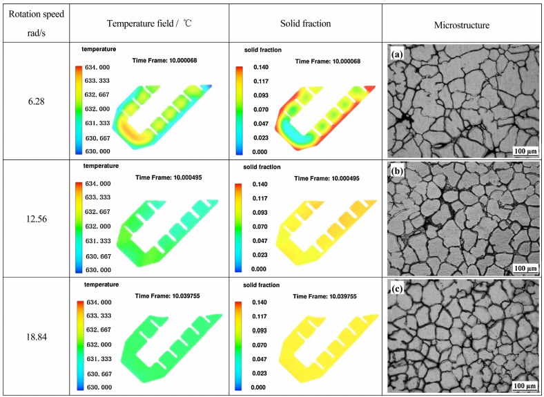Fig. 8. Temperature and solid fraction simulations as well as the microstructures of the 7075 Al-alloy melt at different rotation speeds