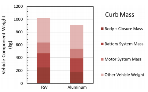 Fig. 8. Vehicle mass by component for the future steel vehicle (FSV) and aluminum comparator design.