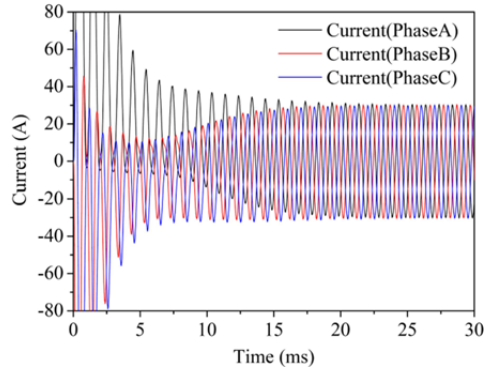 Fig. 9 The three phase current analysis result of induction motor by 2D finite element method (each color show the three current)
