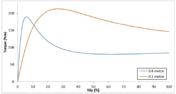 Fig. 9 shows the comparison of torque slip curves of 1E3 and IE4 motor.