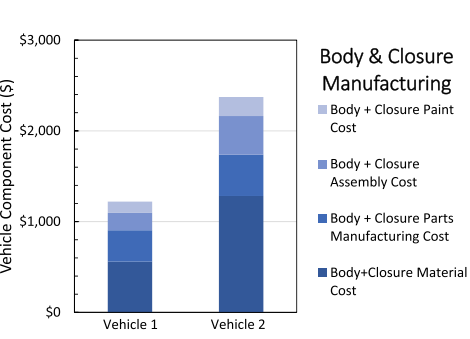 Fig. 9. Body and closure cost by material, manufacturing, assembly, and paint system for Vehicle 1, the future steel vehicle (FSV) and Vehicle 2, the aluminum comparator design.