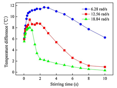 Fig. 9. Temperature difference variation of the melt over stirring time at different rotation speeds.