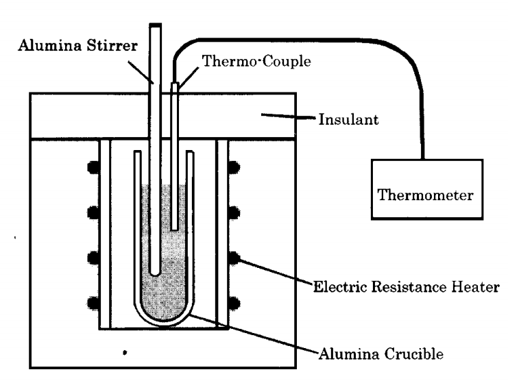 Fig3. Schematic drawing of melting